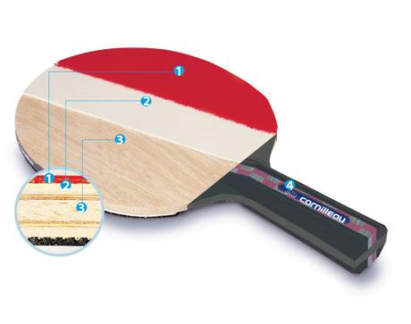 revetement raquette tennis de table